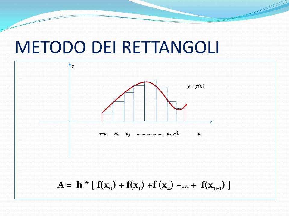 METODO DEI RETTANGOLI y y = f(x) a=x1 x2 x3 …………….…… xn-1=b x A = h * [ f(x0) + f(x1) +f (x2) +… + f(xn-1) ]